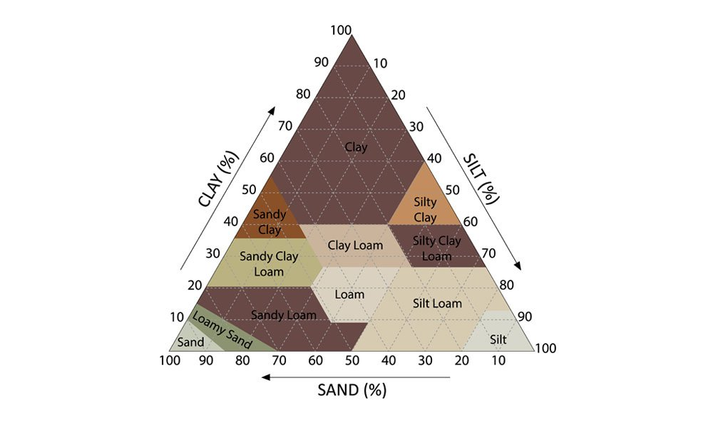 What is a Soil Texture Chart